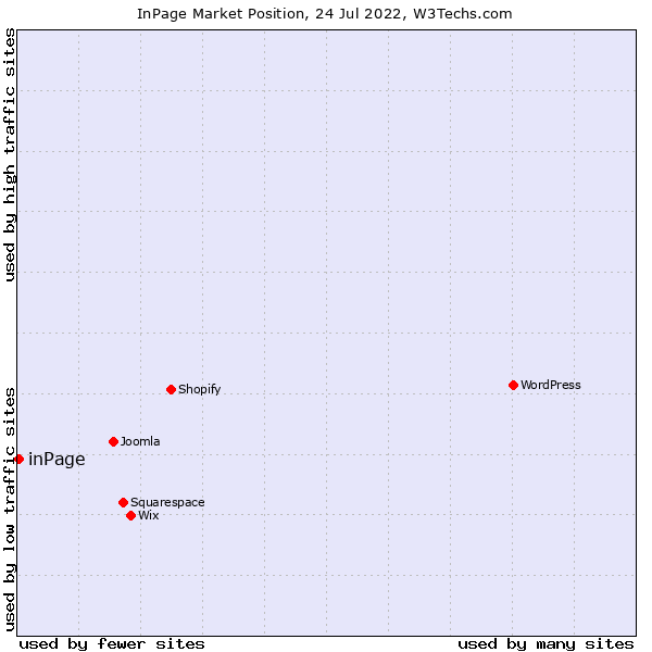 Market position of inPage