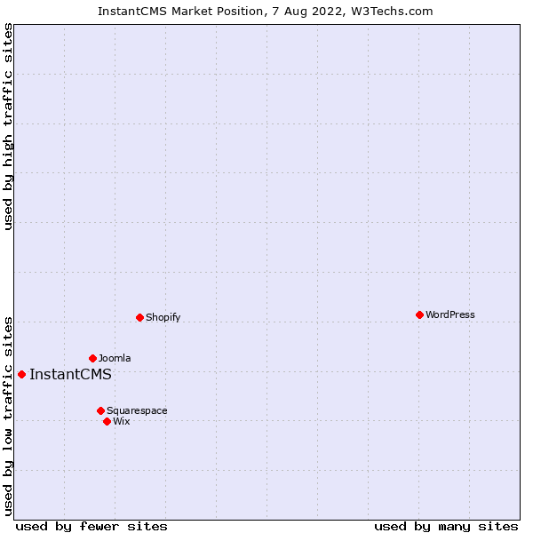 Market position of InstantCMS