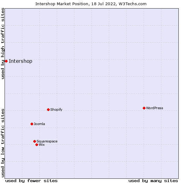 Market position of Intershop