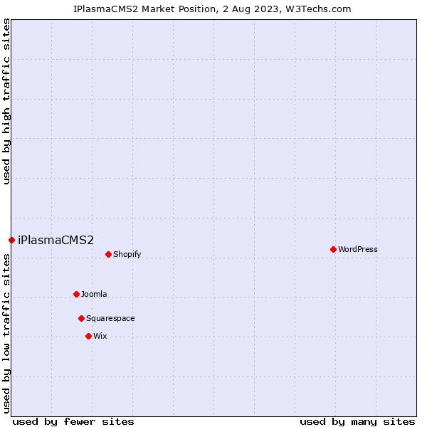Market position of iPlasmaCMS2