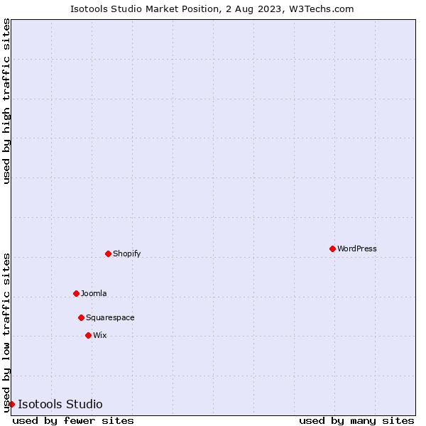 Market position of Isotools Studio