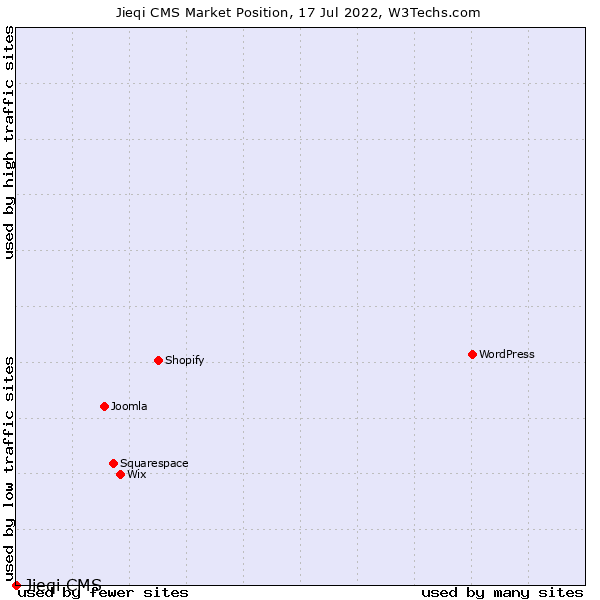 Market position of Jieqi CMS