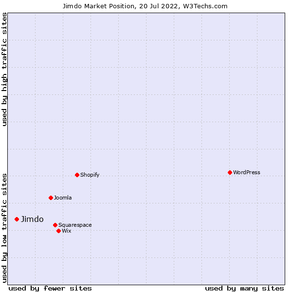 Market position of Jimdo