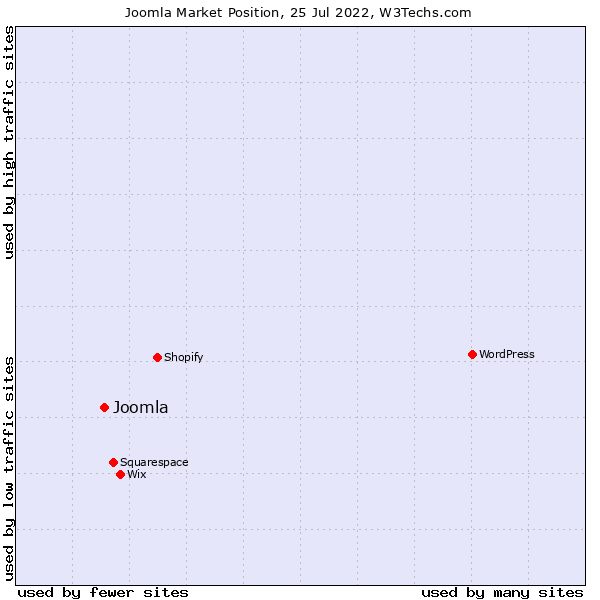Market position of Joomla