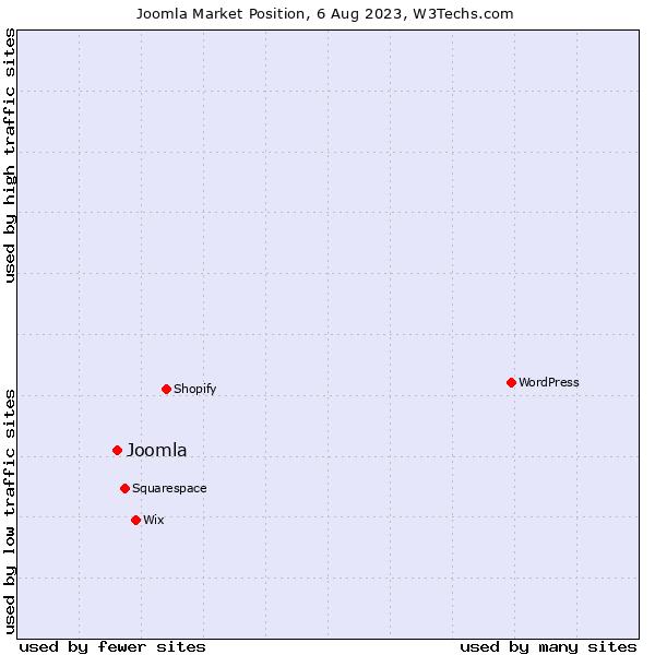 Market position of Joomla