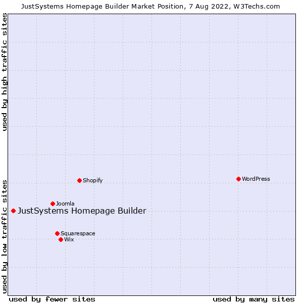 Market position of JustSystems Homepage Builder