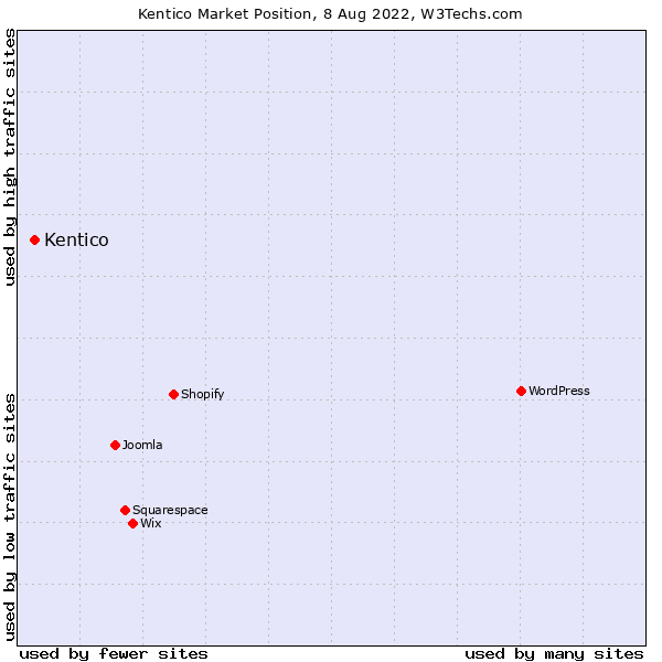 Market position of Kentico