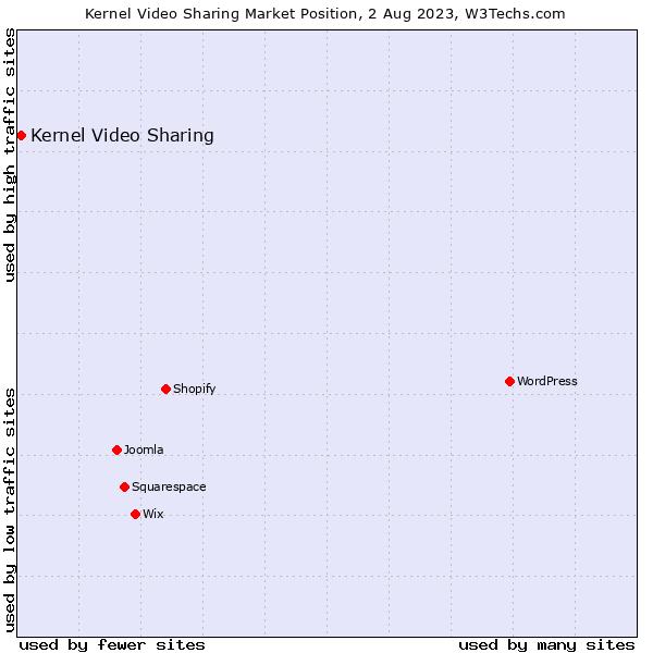 Market position of Kernel Video Sharing