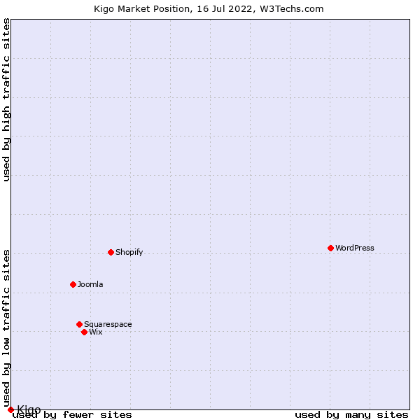 Market position of Kigo