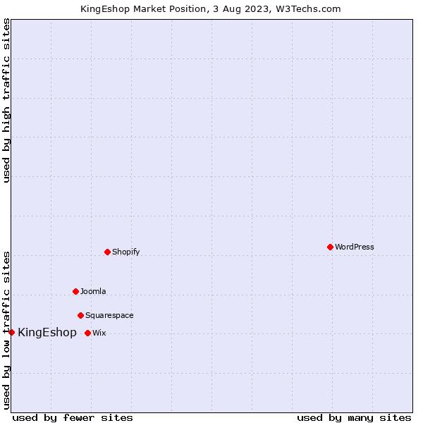 Market position of KingEshop