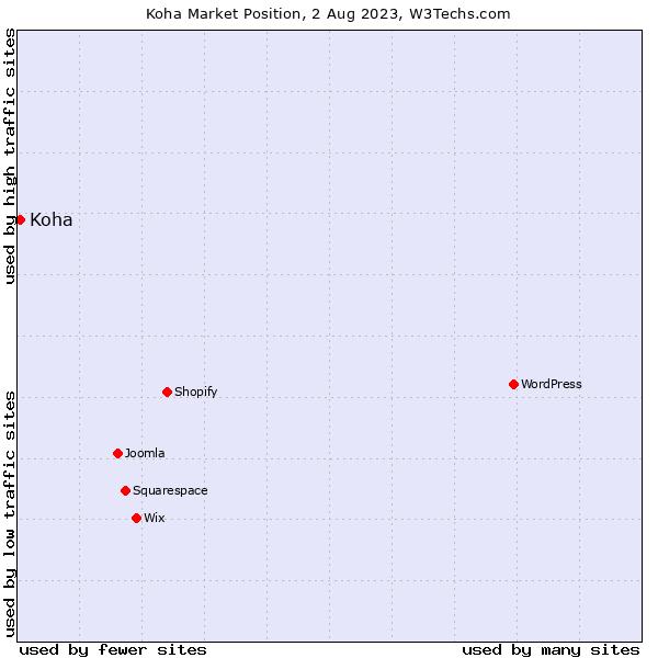 Market position of Koha