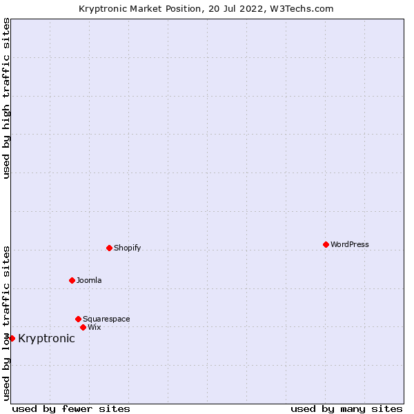 Market position of Kryptronic