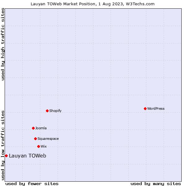 Market position of Lauyan TOWeb