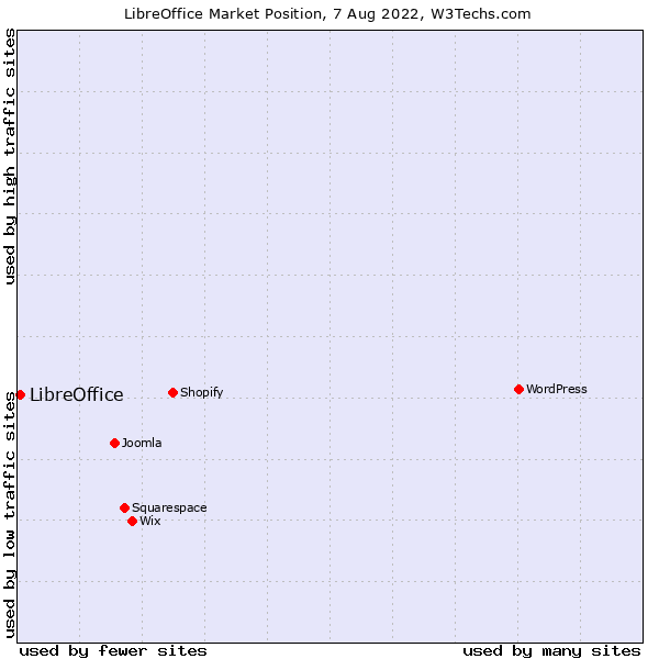 Market position of LibreOffice
