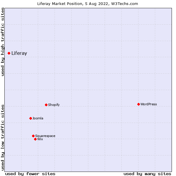 Market position of Liferay