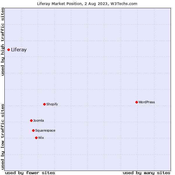 Market position of Liferay