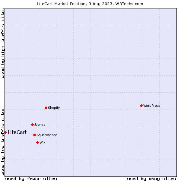 Market position of LiteCart