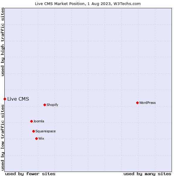 Market position of Live CMS