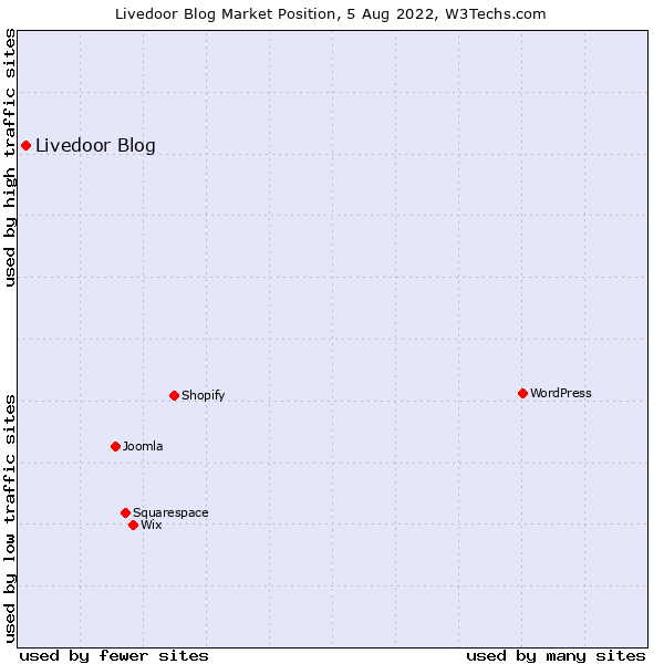 Market position of Livedoor Blog