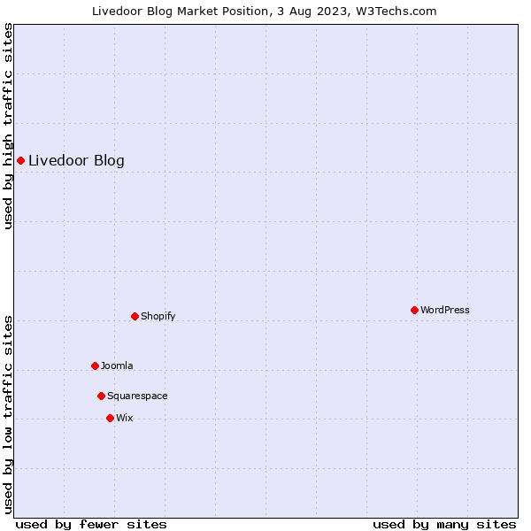 Market position of Livedoor Blog