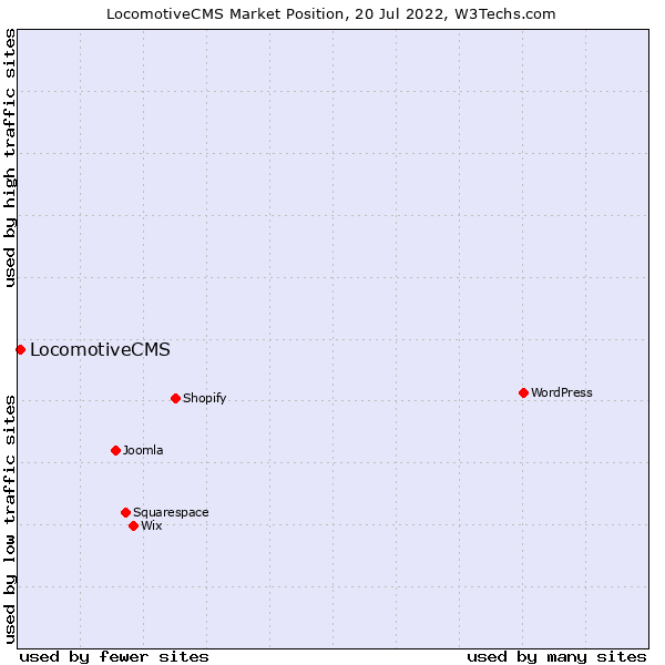 Market position of LocomotiveCMS