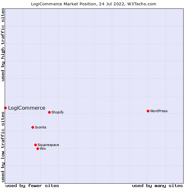 Market position of LogiCommerce