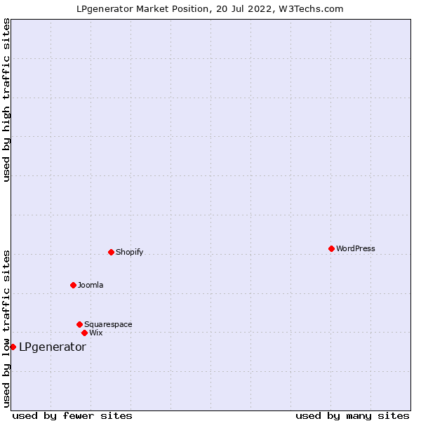 Market position of LPgenerator