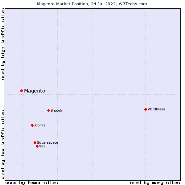 Market position of Magento