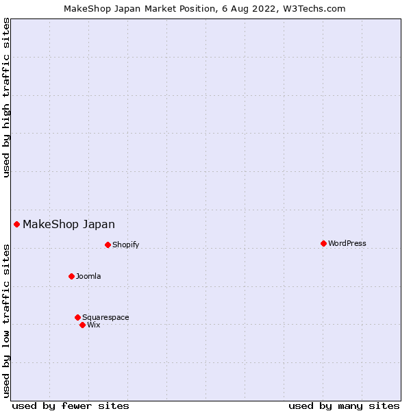 Market position of MakeShop
