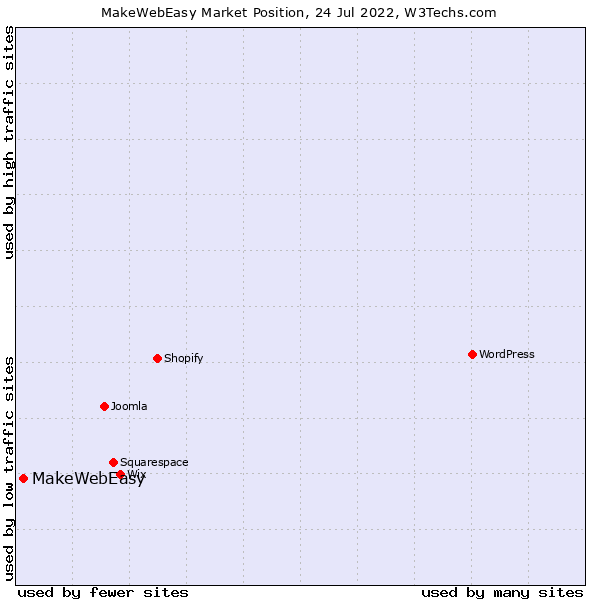 Market position of MakeWebEasy