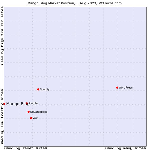 Market position of Mango Blog