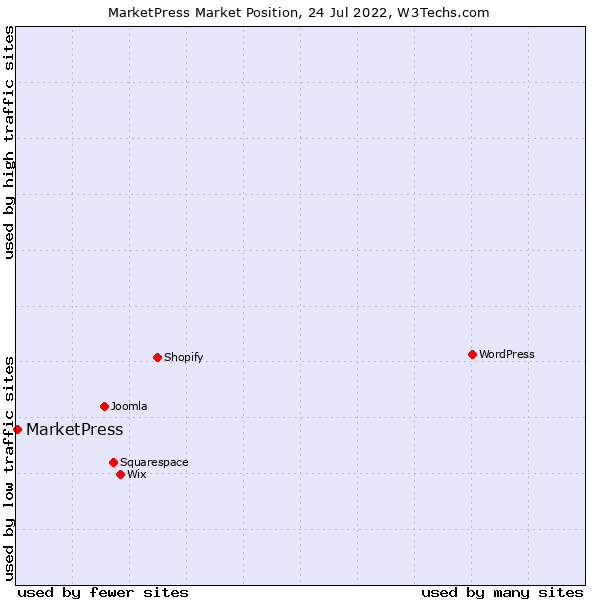 Market position of MarketPress