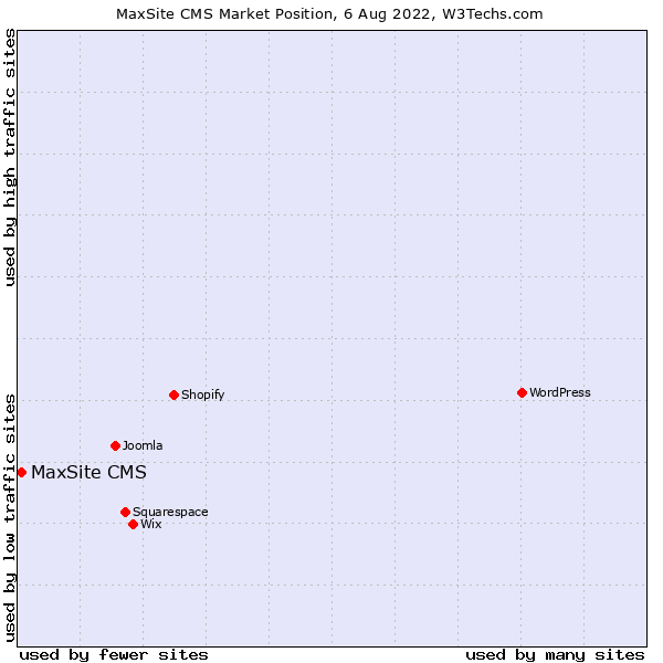 Market position of MaxSite CMS