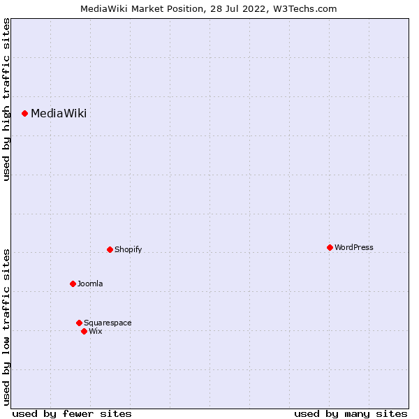 Market position of MediaWiki