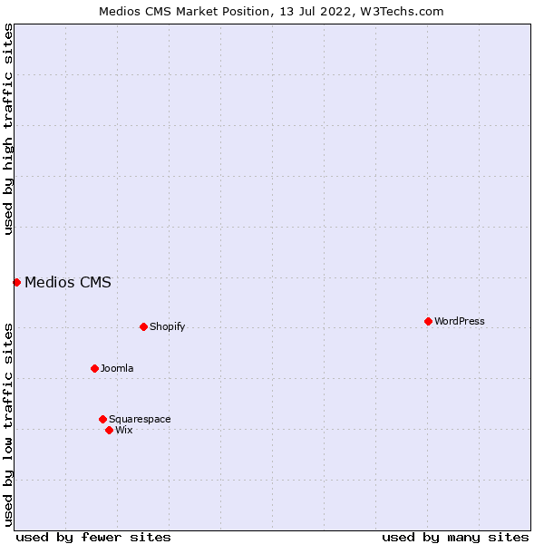 Market position of Medios CMS