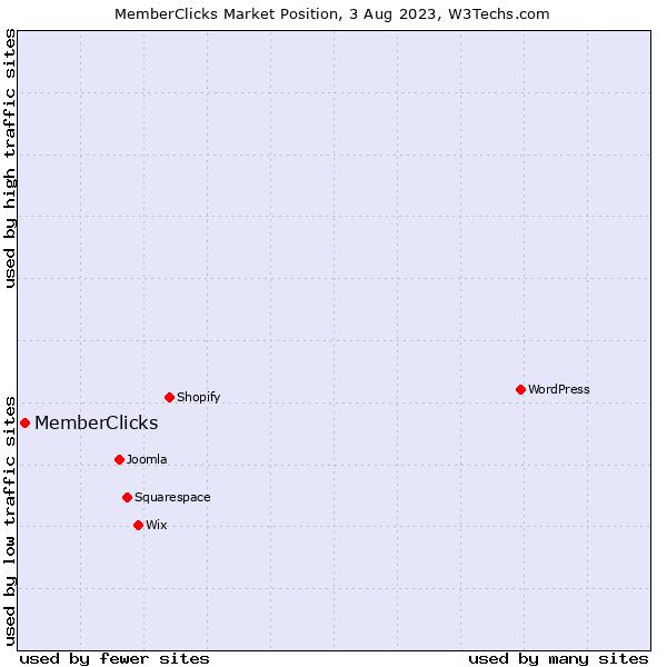 Market position of MemberClicks