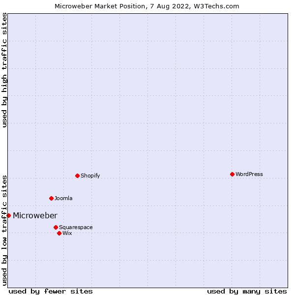 Market position of Microweber
