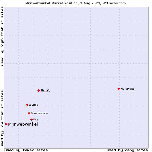 Market position of Mijnwebwinkel
