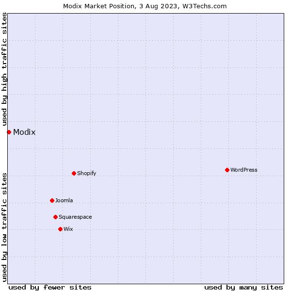 Market position of Modix