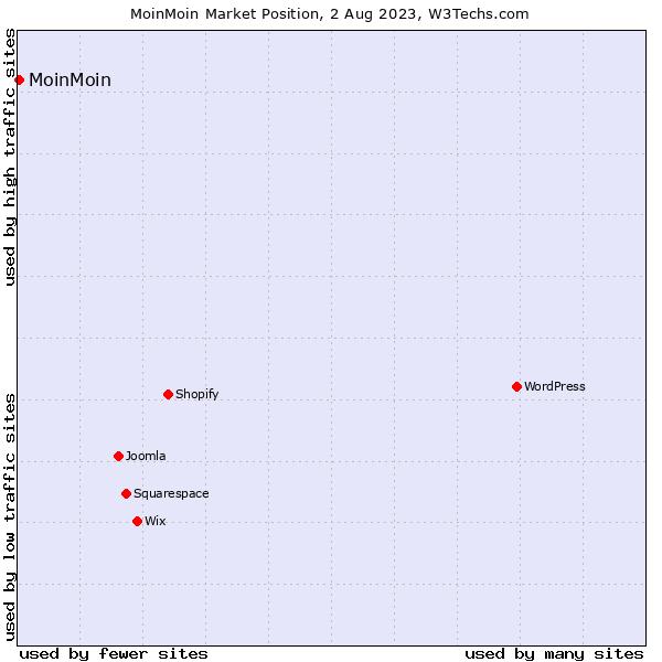 Market position of MoinMoin