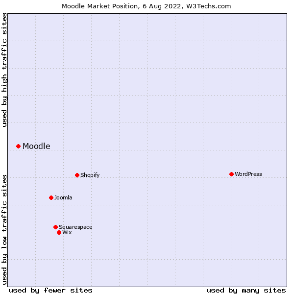 Market position of Moodle
