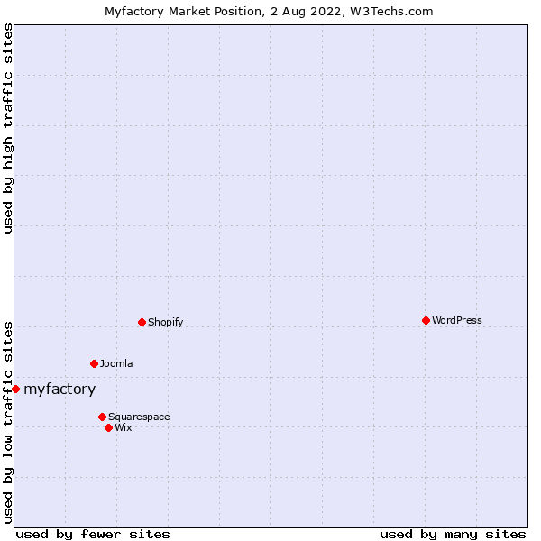 Market position of myfactory