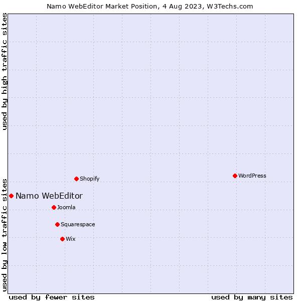 Market position of Namo WebEditor