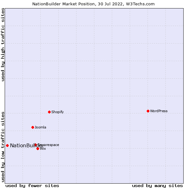 Market position of NationBuilder
