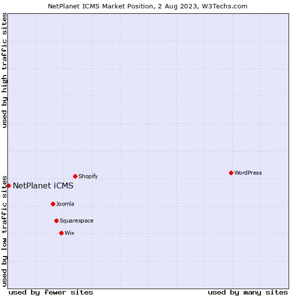Market position of NetPlanet iCMS