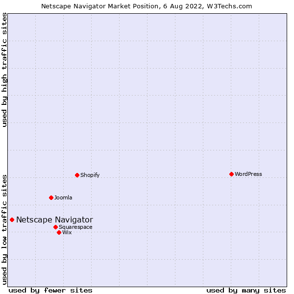 Market position of Netscape Navigator