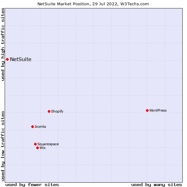 Market position of NetSuite