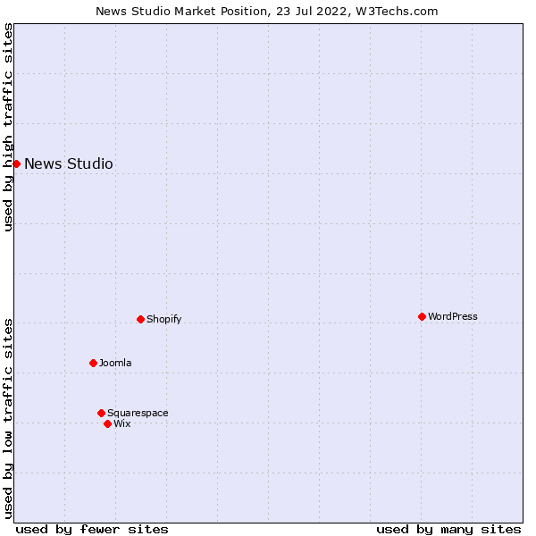 Market position of News Studio
