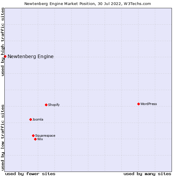 Market position of Newtenberg Engine