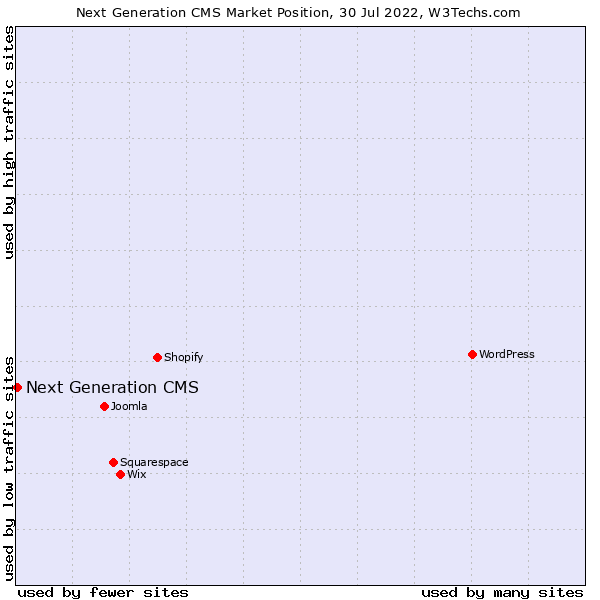 Market position of Next Generation CMS